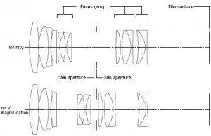 Internal schema Canon EF 100mm macro USM